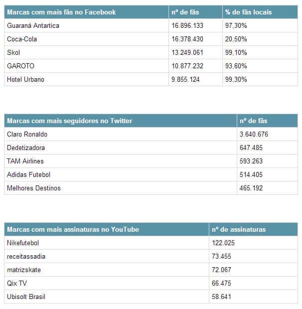tabela marcas nas redes