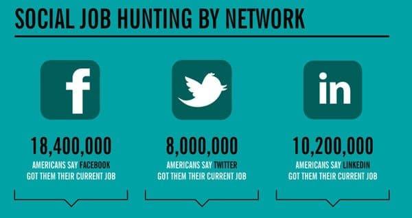 36,6 milhões de pessoas conseguiram empregos pelas redes sociais em 2011